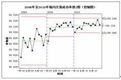 六西格玛帮助中国银联提升竞争力
