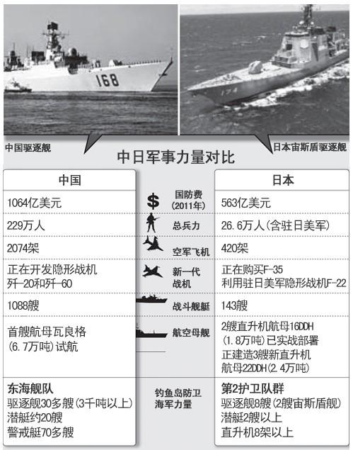 中日钓鱼岛冲突视频_韩媒:中日若爆海战 日本独立作战难占上风 _军事_环球网