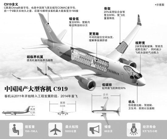 第九屆中國國際航空航天博覽會即將于本月中旬舉行,中國c919大型客機圖片