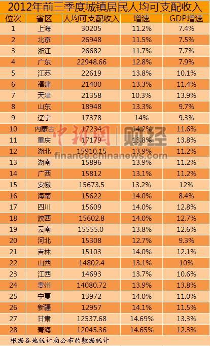 国人均收入水平_湖南人均收入水平
