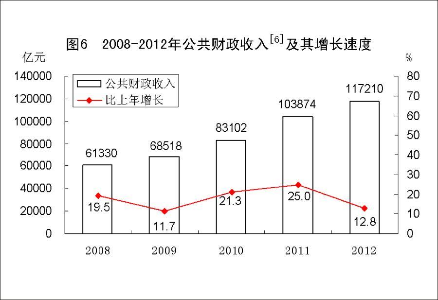 (图表)[2012年统计公报]图6 2008-2012年公共财政收入及其增长速度