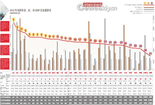 gdp中国多少_中国2012年的真正gdp是多少