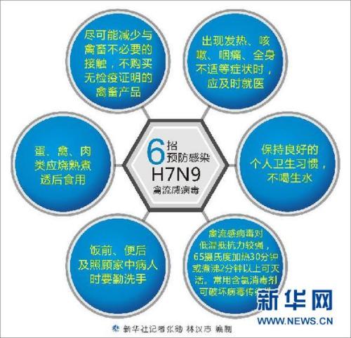 图表:6招预防感染H7N9禽流感病毒 新华社记者 张勋 林汉志 编制