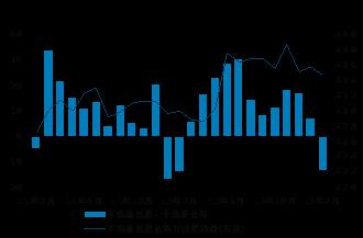 前11个月我国外贸进出口总值28.5万亿元同比增长2.4%