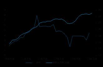 广州碳交所碳配额现货交易量累计成交突破1.33亿吨