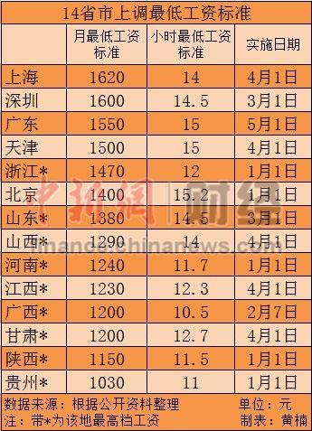 14省市上调最低工资标准 上海北京最高(表)