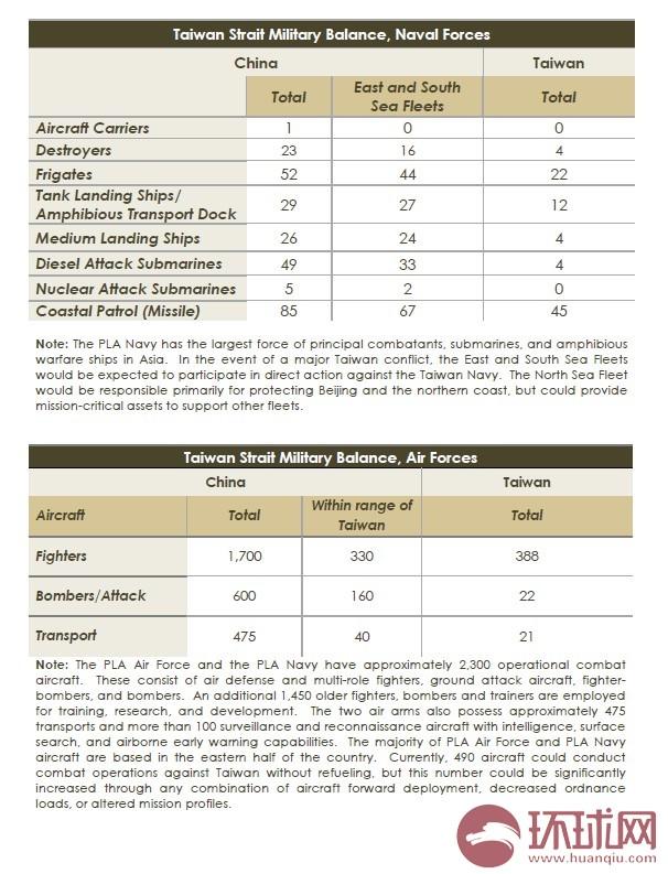 2013年中国军力报告_图解《2013中国军力报告》_军事_环球网