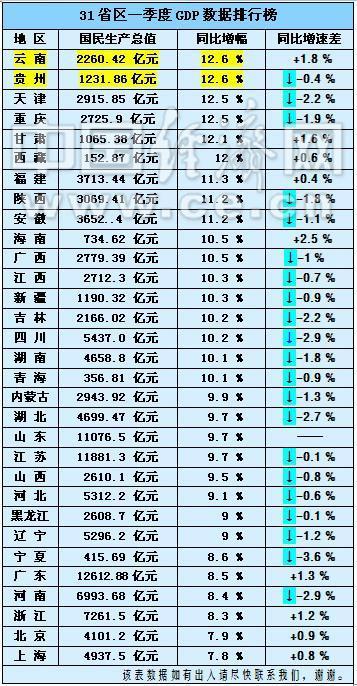 广东gdp排名_2019广东各市经济gdp