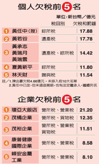 台公布欠税黑榜单:国民党元老后代包揽三甲