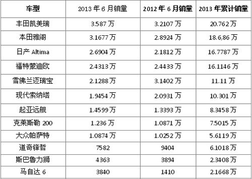 3月中型车销量排行_三月份国内中型车销量排行