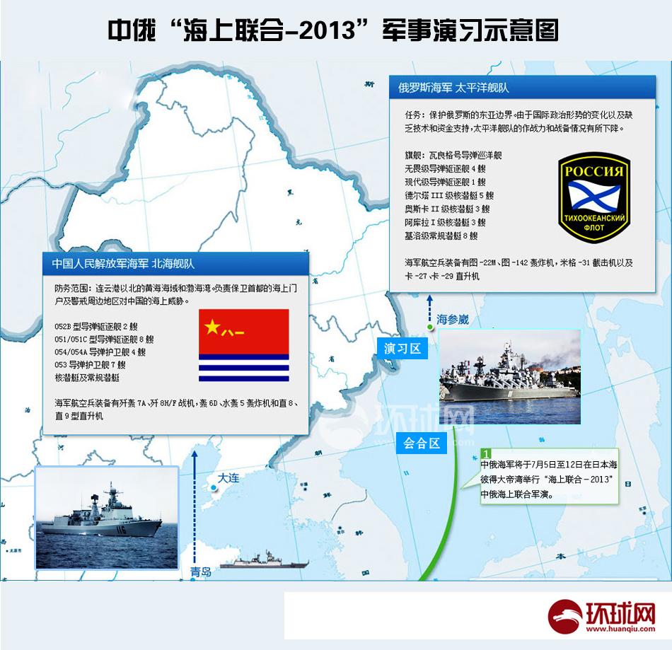 中俄海上联合-2013军事演习示意图