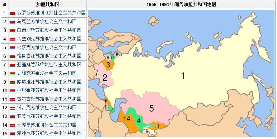 局限在俄罗斯一国
