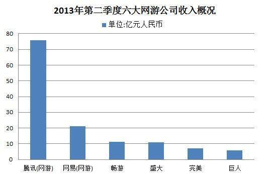 网游六巨头二季度成绩单:整体增长不足3%