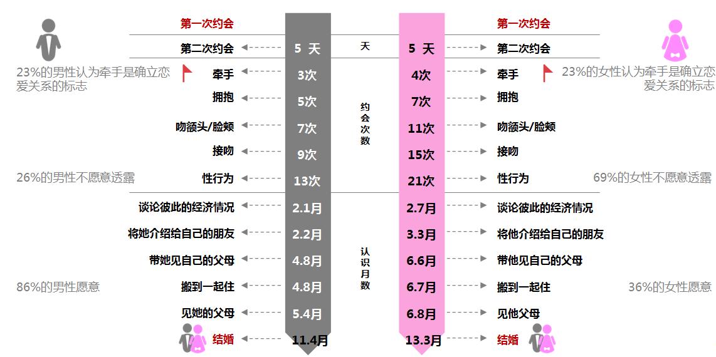 世纪佳缘分析:中国人恋爱时间表