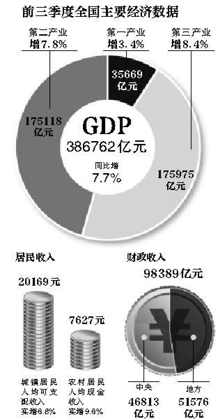 前3季度gdp_14省公布前三季度GDP 四川突破3万亿大关(3)