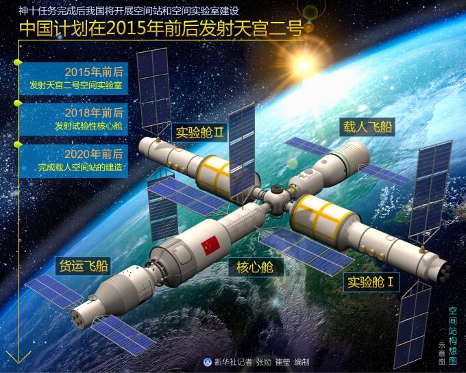 巴基斯坦愿率先加入中国空间站 进驻天宫二号