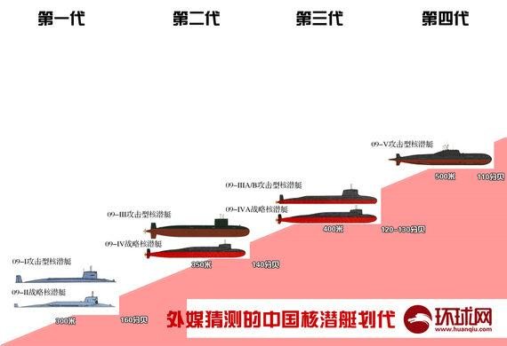 菲媒: 094核潜艇易遭美攻击 一海域将成关键