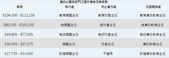 解密香港廉政公署:反腐如何高效
