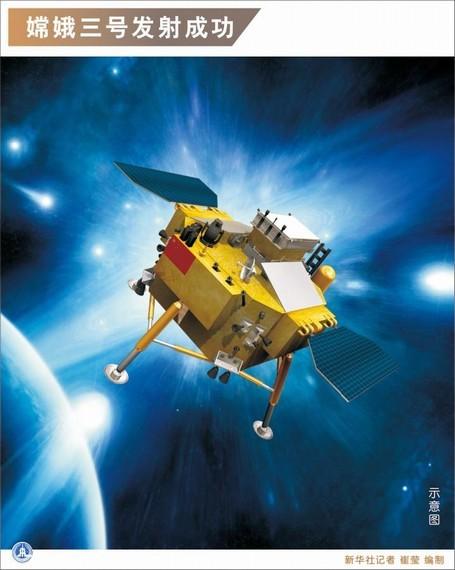 嫦娥3号或使中国跻身世界前3 某些领域甩美俄