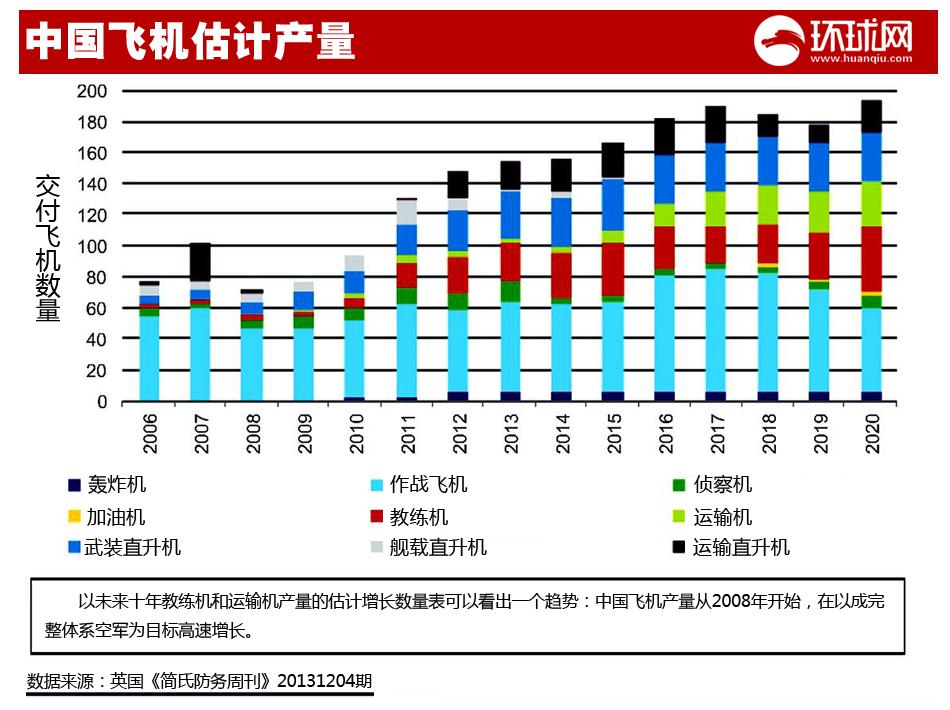 简氏:中国同时推进9种战机 极大提高体系战力