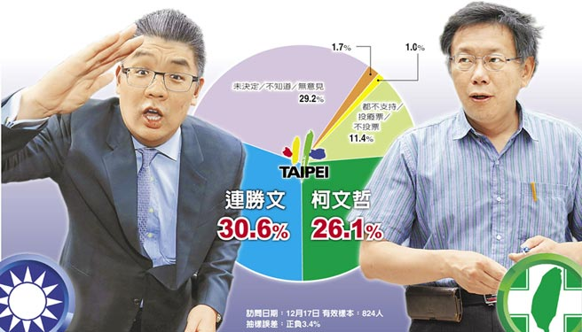 最新民调:连胜文与柯文哲对决差距缩小为5%