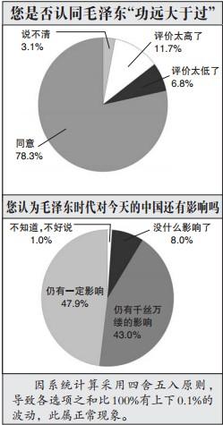 """调查:85%的受访者认为毛泽东""""功远大于过"""""""