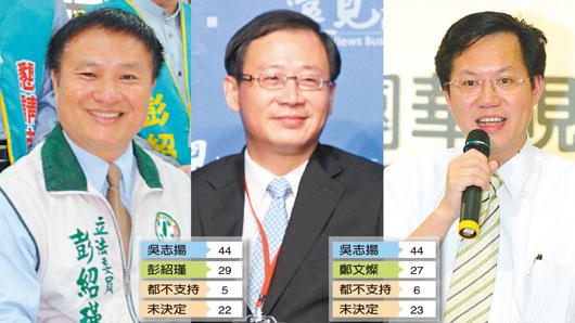 首届桃园市长选战:吴伯雄之子吴志扬居上风