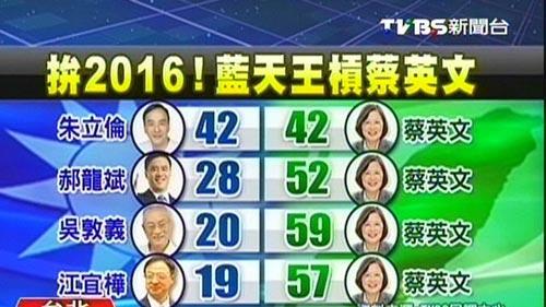 民调:2016大选 国民党仅朱立伦与蔡英文打成平手