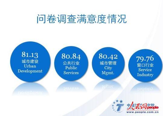问卷调查满意度情况-2013年中国公民出国游满意度调查报告数据分析