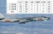 日本战机拦截中国飞机次数最多