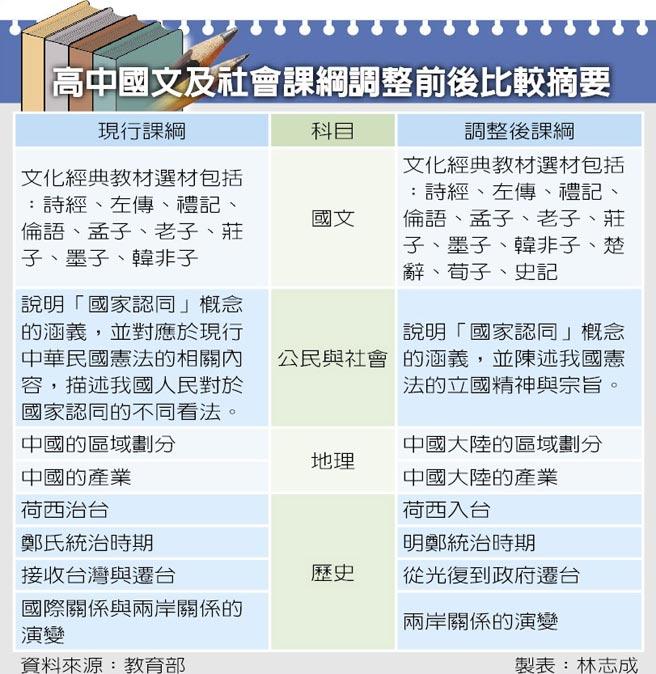 """台湾高中历史课纲微调 找回""""消失的台湾"""""""