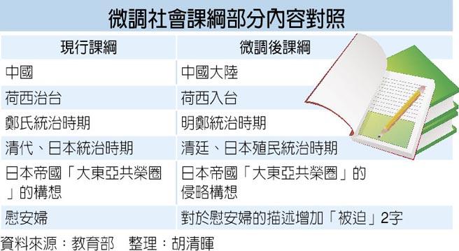 """台高中课纲微调拍板定案 改称""""中国""""为""""大陆"""""""
