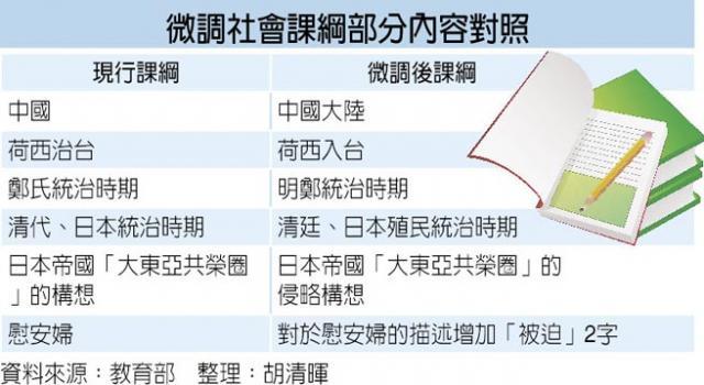 台湾教科书改中国为大陆