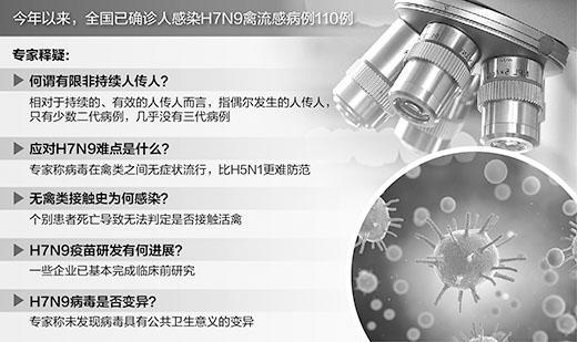 人感染H7N9病例持续增加 春节期间疫情不会暴发