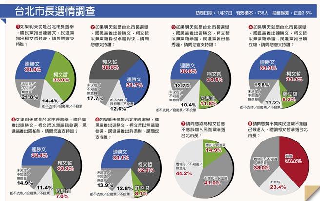 台北市长民调:柯文哲人气飙升小赢连胜文2%