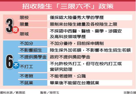 """台当局检讨陆生在台政策 """"三限六不""""再松绑"""