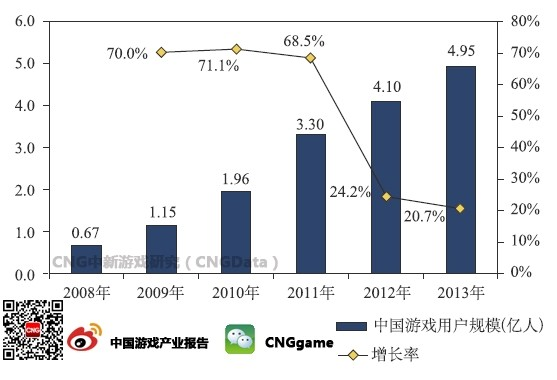 4亿终端直追移动市场  巨头联手赌电视游戏爆发增长