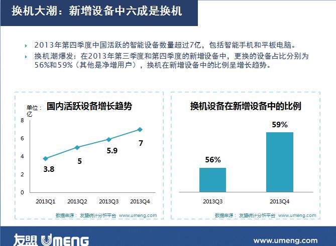 友盟2013移动互联网年报发布 十大趋势引关注