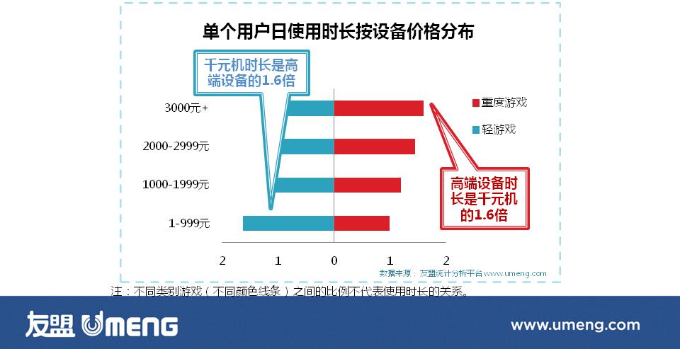 从友盟年报看手游市场 :2014手游将出现抢IP潮