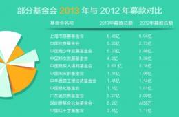 2013年国内多家基金会募款超5亿 慈善总会过百亿