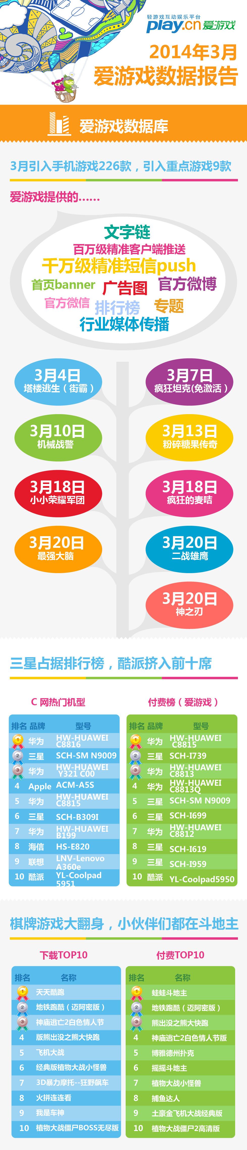 2014年3月爱游戏数据报告:棋牌游戏大翻身