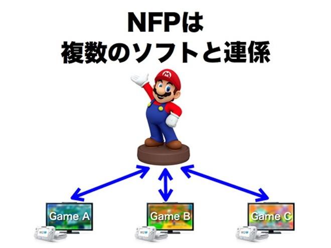 任天堂将在E3公布新NFP 主打手办平台设备
