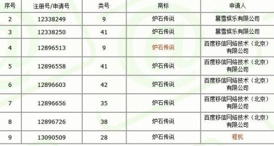 """暴雪在华遭抢注危机:百度注册""""炉石传说"""""""