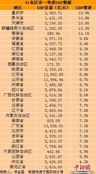 31省市一季度GDP出炉 重庆居首黑龙江末尾(表)