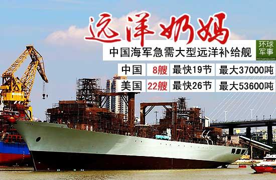 中国猛造补给舰弥补不足 相比美军还差一大截