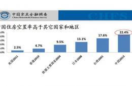 美媒图揭中国城镇自有住房空置率高现状