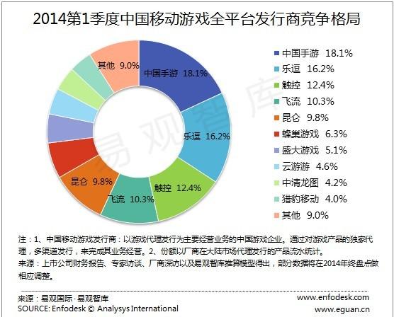 2014年Q1手游排行榜:中国手游份额扩大再获第一