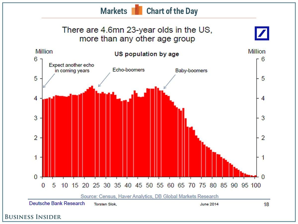 图看清美国新的人口红利-财经_财经_环球网