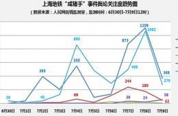 """上海地铁""""咸猪手""""事件舆情分析"""