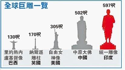 印度拟斥2000万英镑建全球最大雕像遭批评